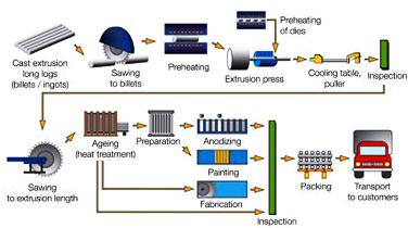 C36000 Brass Extrusion Process