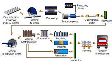C36000 Brass Extrusion Process